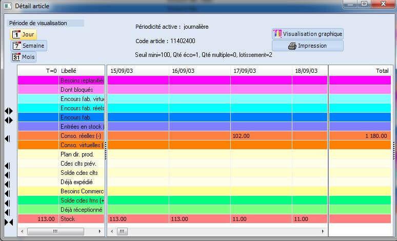 Silog planification